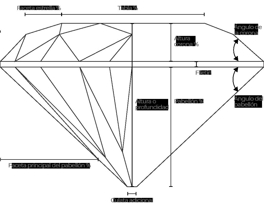Anatomía del diamante